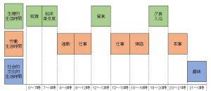 生活時間の表(JPG)